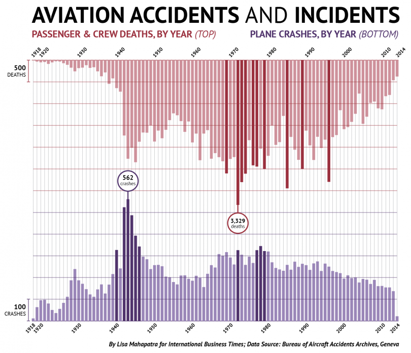160202 Aviation accidents and incidents