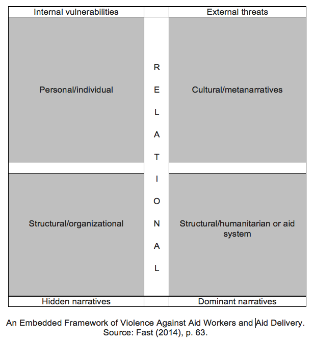 An Embedded Framework of Violence Against Aid Workers and Aid Delivery. Source Fast (2014), p. 63