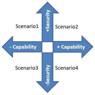 From security levels to scenario planning