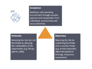Community Acceptance: A cornerstone of humanitarian security risk management